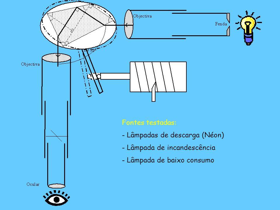 Fontes testadas: - Lâmpadas de descarga (Néon) - Lâmpada de incandescência - Lâmpada de baixo consumo