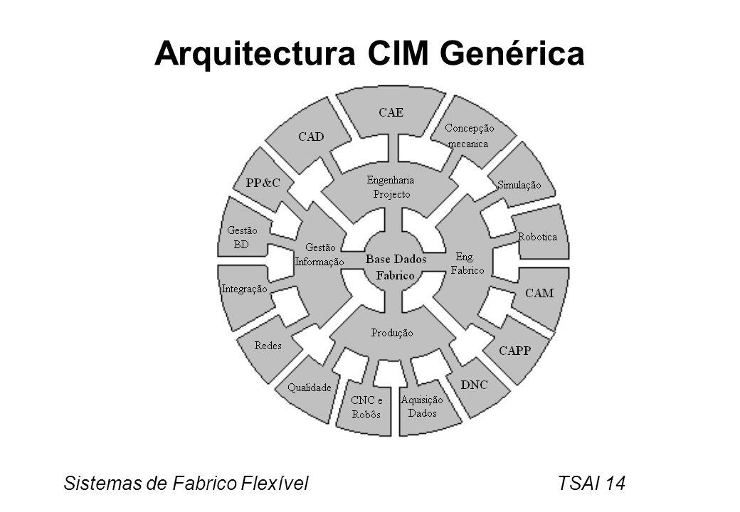 Sistemas de Fabrico Flexível TSAI 14 Arquitectura CIM Genérica