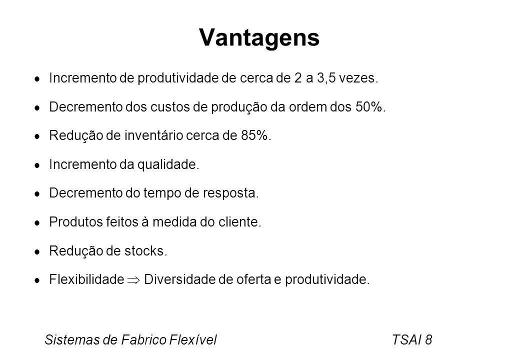 Sistemas de Fabrico Flexível TSAI 8 Vantagens Incremento de produtividade de cerca de 2 a 3,5 vezes. Decremento dos custos de produção da ordem dos 50