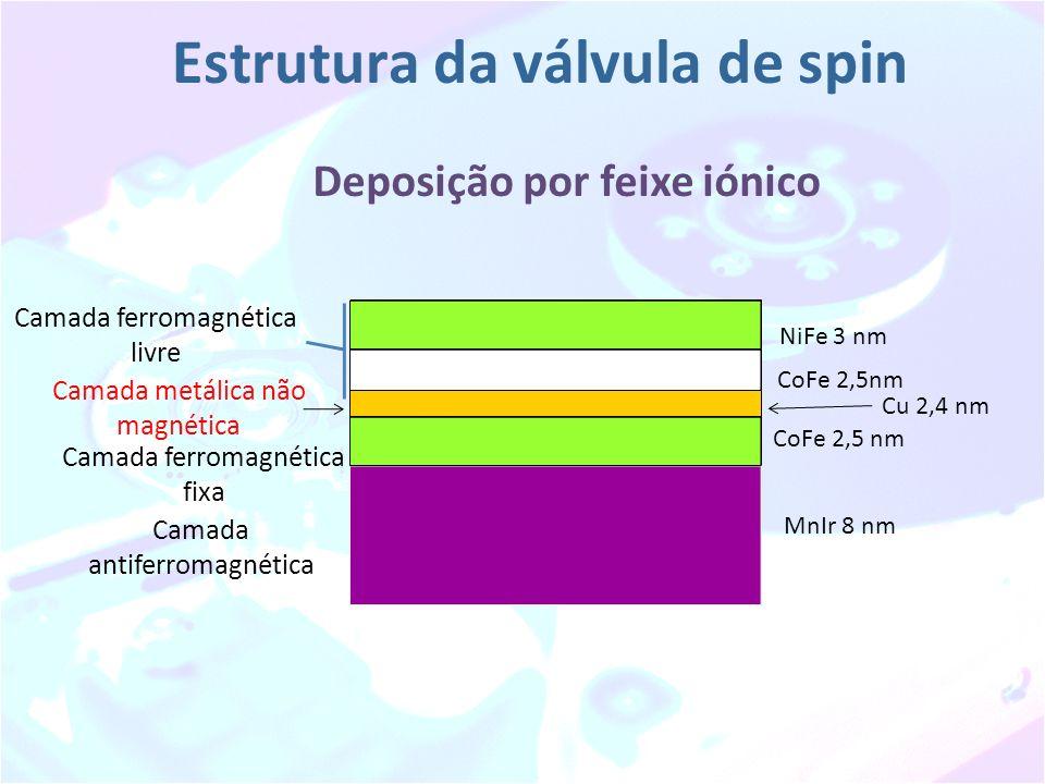 Deposição por feixe iónico Estrutura da válvula de spin MnIr 8 nm Cu 2,4 nm Camada antiferromagnética Camada ferromagnética livre CoFe 2,5nm NiFe 3 nm