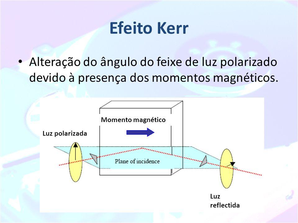 Efeito Kerr Alteração do ângulo do feixe de luz polarizado devido à presença dos momentos magnéticos. Momento magnético Luz polarizada Luz reflectida