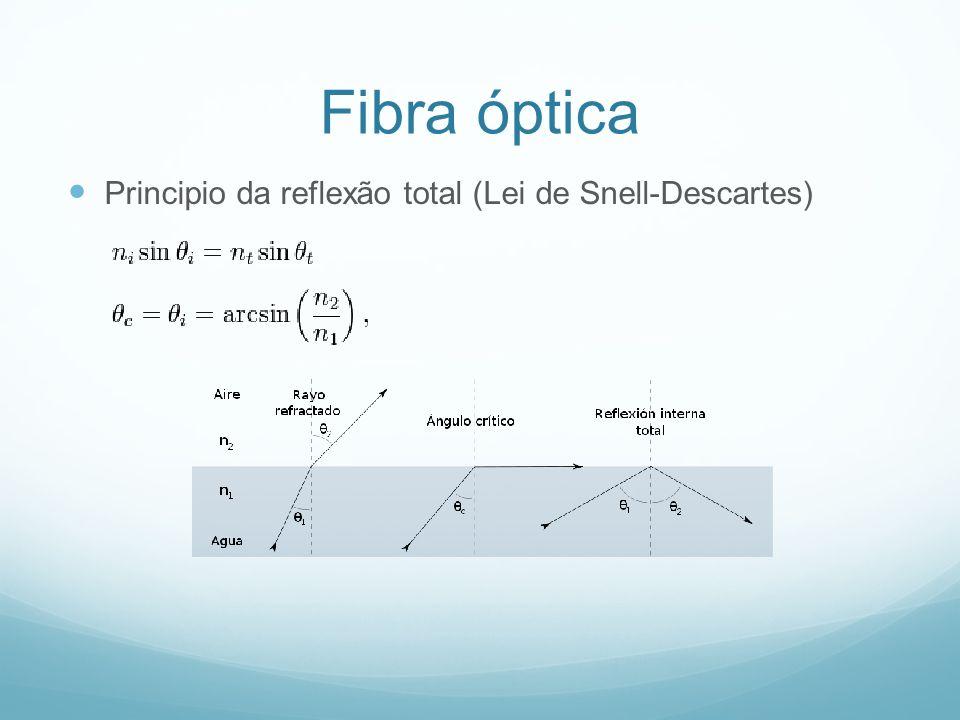 Principio da reflexão total (Lei de Snell-Descartes) Fibra óptica
