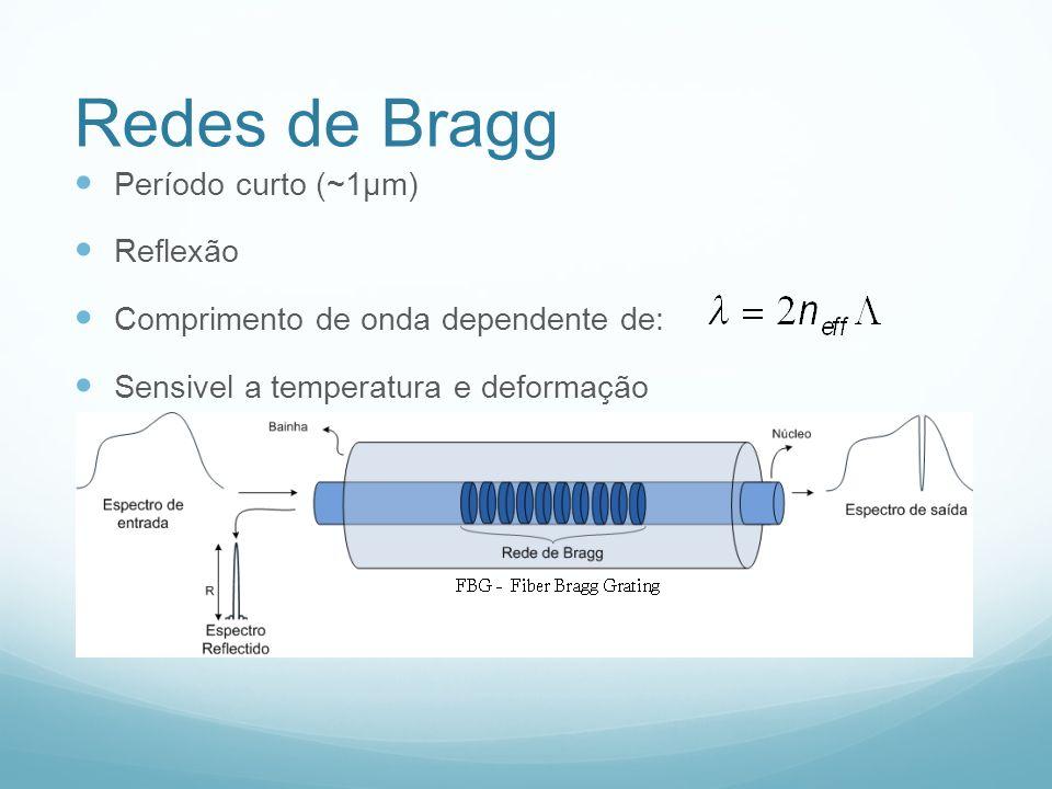 Redes de Bragg Período curto (~1μm) Reflexão Comprimento de onda dependente de: Sensivel a temperatura e deformação
