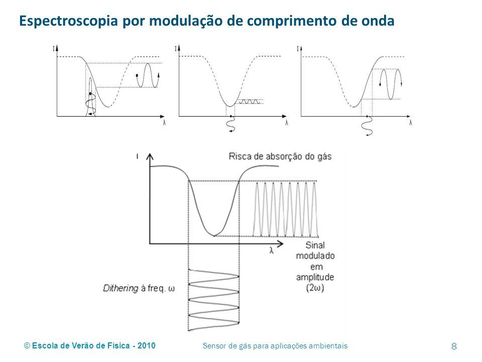 © Escola de Verão de Física - 2010 Espectroscopia por modulação de comprimento de onda 9 Sensor de gás para aplicações ambientais Lock-In É um amplificador síncrono que mede o valor eficaz de um sinal com muito ruído sobreposto Por meio de um amplificador Lock-In a informação da quantidade de luz absorvida pode ser obtida visto este, após detecção síncrona, gerar um sinal de tensão proporcional à concentração de gás.