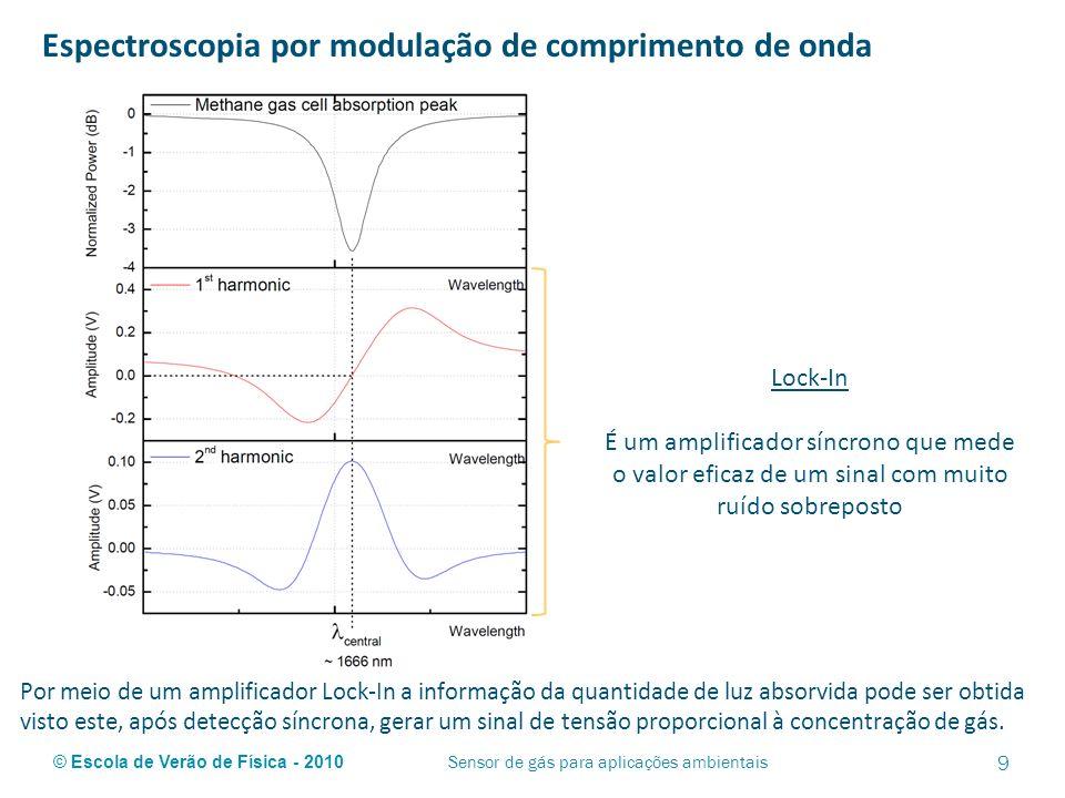 © Escola de Verão de Física - 2010 Espectroscopia por modulação de comprimento de onda 9 Sensor de gás para aplicações ambientais Lock-In É um amplifi