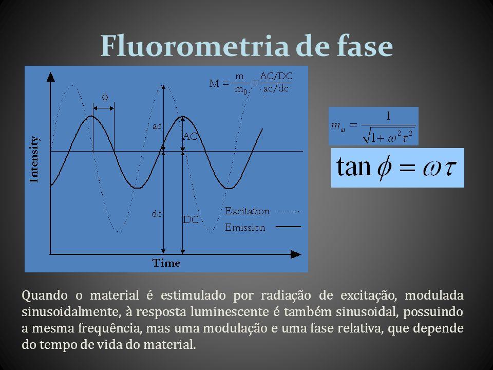 Fluorometria de fase Quando o material é estimulado por radiação de excitação, modulada sinusoidalmente, à resposta luminescente é também sinusoidal,