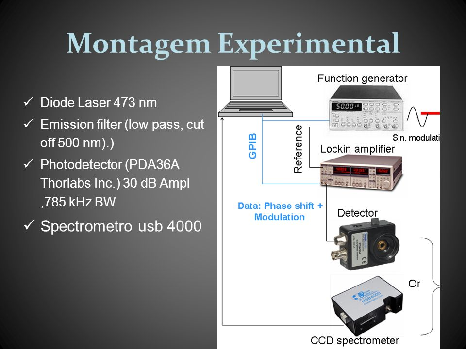 Montagem Experimental Diode Laser 473 nm Emission filter (low pass, cut off 500 nm).) Photodetector (PDA36A Thorlabs Inc.) 30 dB Ampl,785 kHz BW Spect
