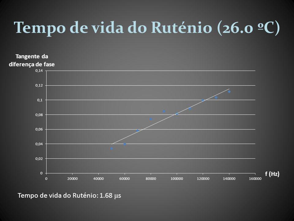 Tempo de vida do Ruténio (26.0 ºC) Tempo de vida do Ruténio: 1.68 μ s