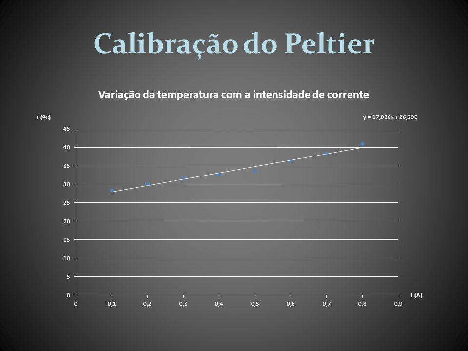 Calibração do Peltier