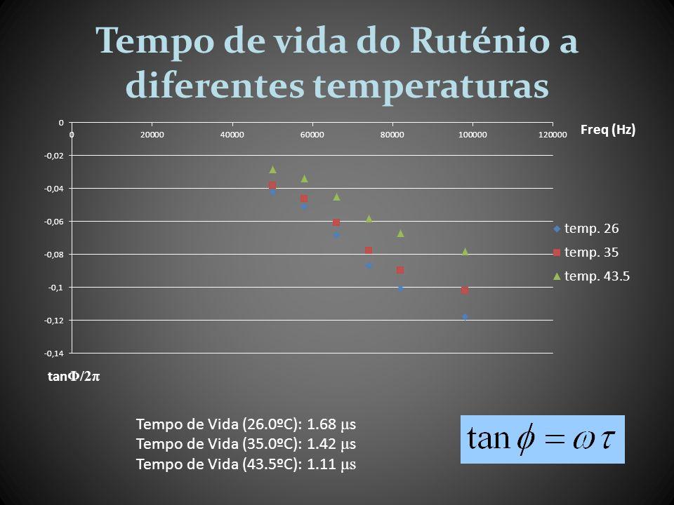 Tempo de vida do Ruténio a diferentes temperaturas Tempo de Vida (26.0ºC): 1.68 μ s Tempo de Vida (35.0ºC): 1.42 μ s Tempo de Vida (43.5ºC): 1.11 μs