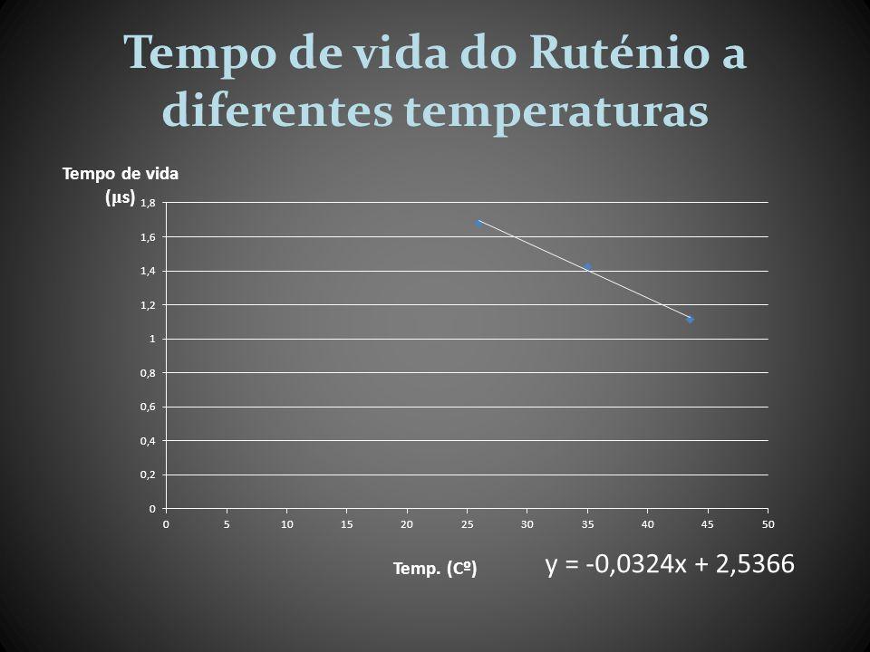 Tempo de vida do Ruténio a diferentes temperaturas