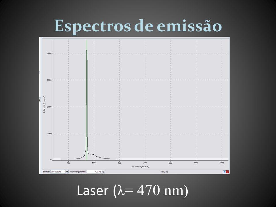 Espectros de emissão Laser ( λ= 470 nm)