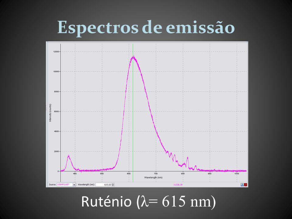 Fluorescência vs Fosforescência Fluorescência t ~100 ns Fosforescência t ~ 1 μ s Tempo de vida