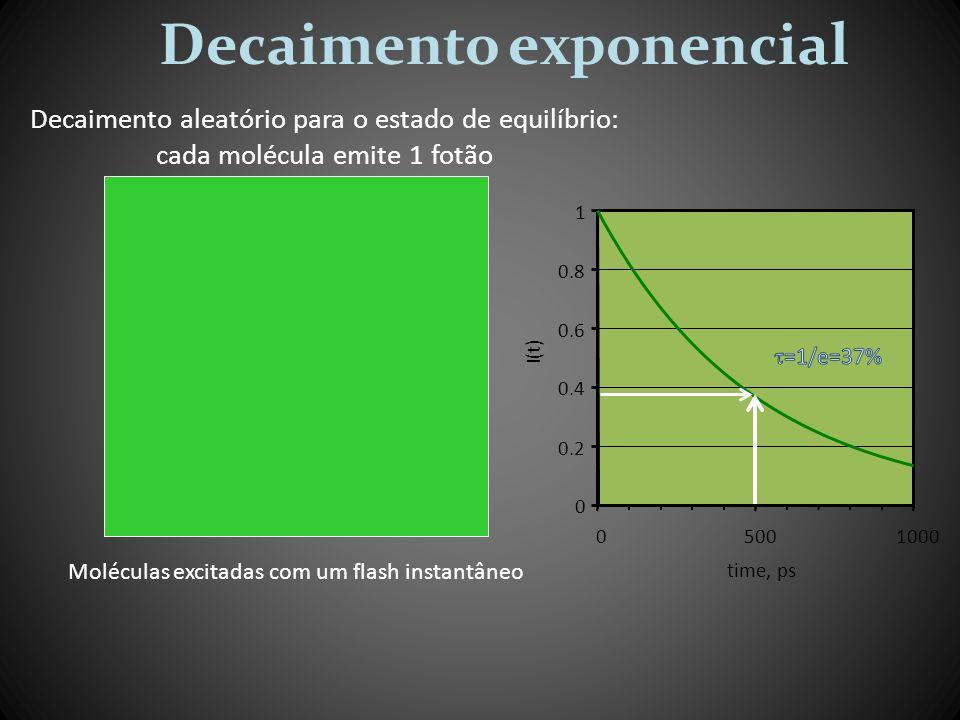 0 0.2 0.4 0.6 0.8 1 05001000 time, ps I(t) Decaimento exponencial Moléculas excitadas com um flash instantâneo Decaimento aleatório para o estado de e