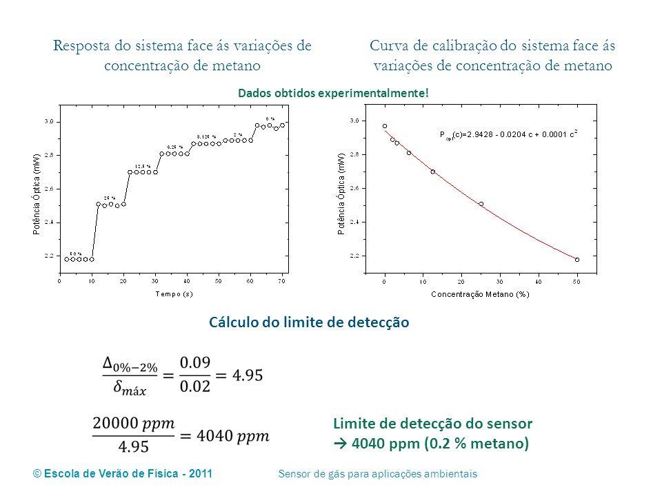 © Escola de Verão de Física - 2011 Sensor de gás para aplicações ambientais Resposta do sistema face ás variações de concentração de metano Curva de c