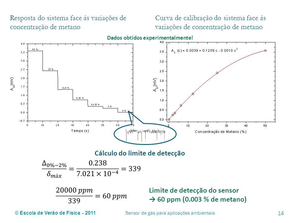 © Escola de Verão de Física - 2011 14 Sensor de gás para aplicações ambientais Resposta do sistema face ás variações de concentração de metano Curva d