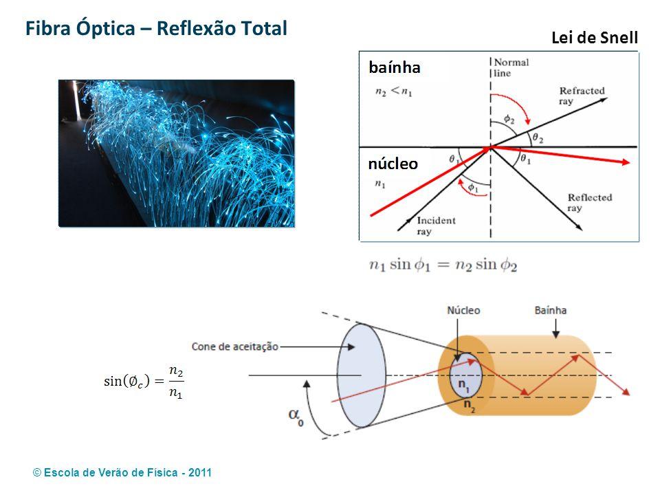 © Escola de Verão de Física - 2011 Fibra Óptica – Reflexão Total Lei de Snell