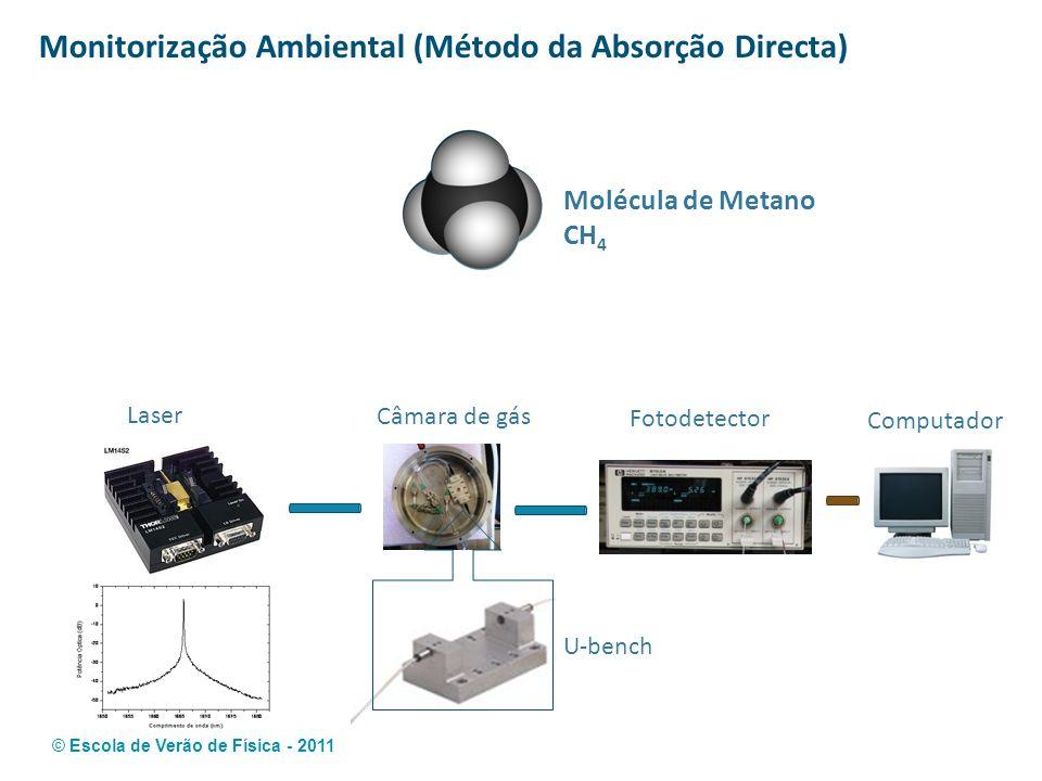 © Escola de Verão de Física - 2011 Monitorização Ambiental (Método da Absorção Directa) Molécula de Metano CH 4 Laser Câmara de gás U-bench Fotodetect