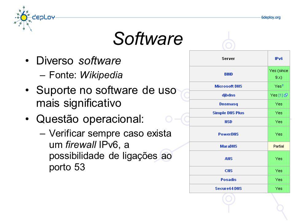Software Diverso software –Fonte: Wikipedia Suporte no software de uso mais significativo Questão operacional: –Verificar sempre caso exista um firewall IPv6, a possibilidade de ligações ao porto 53