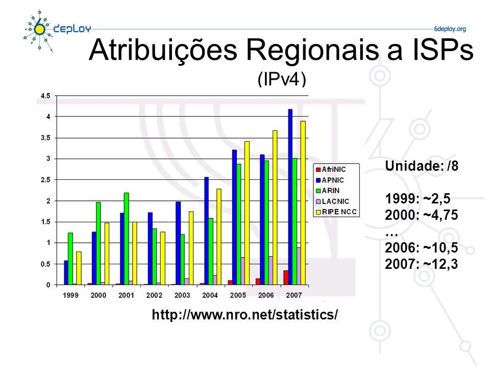 Atribuições Regionais a ISPs (IPv4) http://www.nro.net/statistics/ Unidade: /8 1999: ~2,5 2000: ~4,75 … 2006: ~10,5 2007: ~12,3