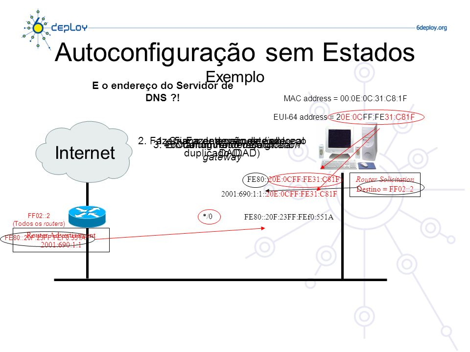 Autoconfiguração sem Estados Exemplo Internet Router Advertisement 2001:690:1:1 Router Solicitation Destino = FF02::2 FF02::2 (Todos os routers) 1. Cr