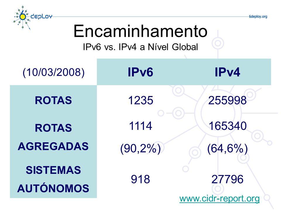 Encaminhamento IPv6 vs. IPv4 a Nível Global (10/03/2008) IPv6IPv4 ROTAS 1235255998 ROTAS AGREGADAS 1114 (90,2%) 165340 (64,6%) SISTEMAS AUTÓNOMOS 9182