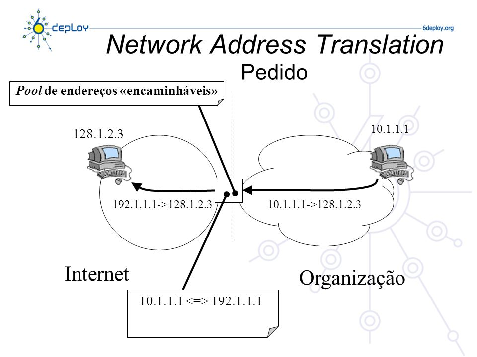 Network Address Translation Pedido Internet Organização 128.1.2.3 10.1.1.1 10.1.1.1->128.1.2.3 10.1.1.1 192.1.1.1 192.1.1.1->128.1.2.3 Pool de endereços «encaminháveis»