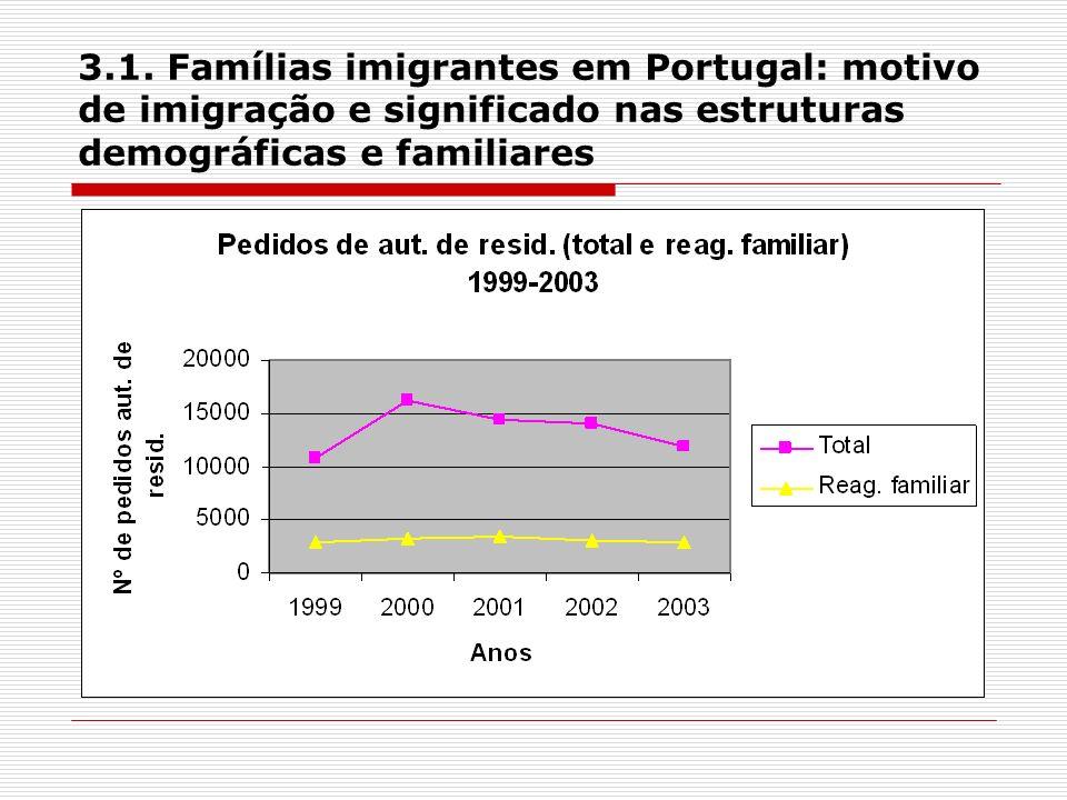 3.1. Famílias imigrantes em Portugal: motivo de imigração e significado nas estruturas demográficas e familiares
