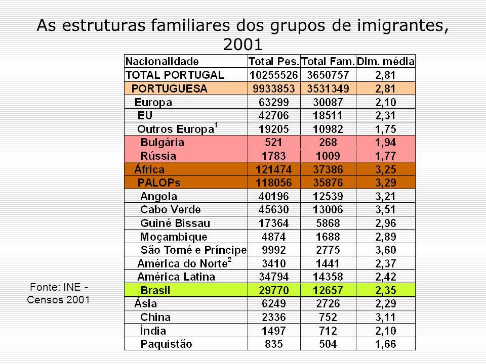 As estruturas familiares dos grupos de imigrantes, 2001 Fonte: INE - Censos 2001
