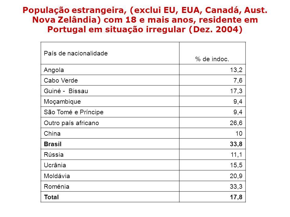 População estrangeira, (exclui EU, EUA, Canadá, Aust. Nova Zelândia) com 18 e mais anos, residente em Portugal em situação irregular (Dez. 2004) País