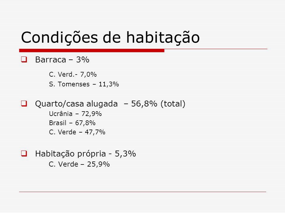 Condições de habitação Barraca – 3% C. Verd.- 7,0% S. Tomenses – 11,3% Quarto/casa alugada – 56,8% (total) Ucrânia – 72,9% Brasil – 67,8% C. Verde – 4