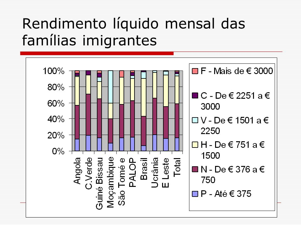 Rendimento líquido mensal das famílias imigrantes
