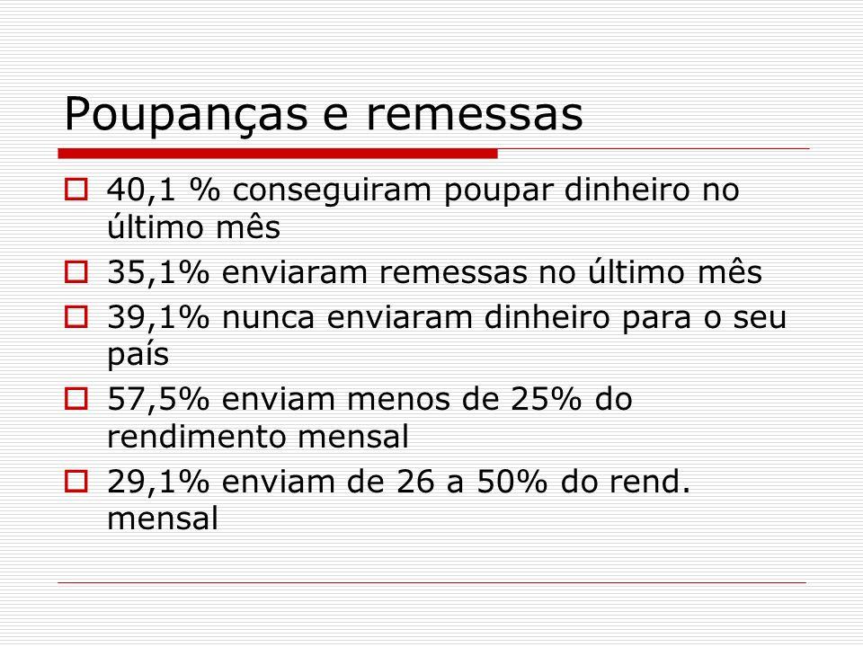 Poupanças e remessas 40,1 % conseguiram poupar dinheiro no último mês 35,1% enviaram remessas no último mês 39,1% nunca enviaram dinheiro para o seu p