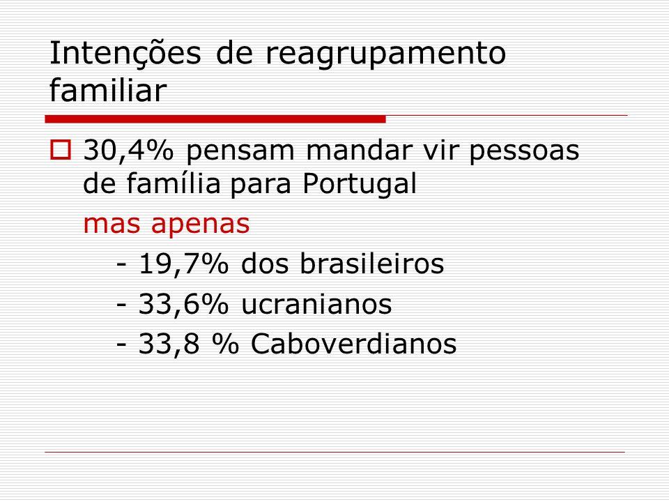 Intenções de reagrupamento familiar 30,4% pensam mandar vir pessoas de família para Portugal mas apenas - 19,7% dos brasileiros - 33,6% ucranianos - 3