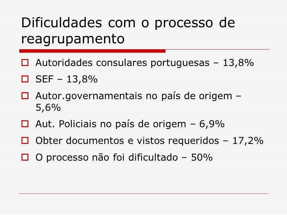 Dificuldades com o processo de reagrupamento Autoridades consulares portuguesas – 13,8% SEF – 13,8% Autor.governamentais no país de origem – 5,6% Aut.