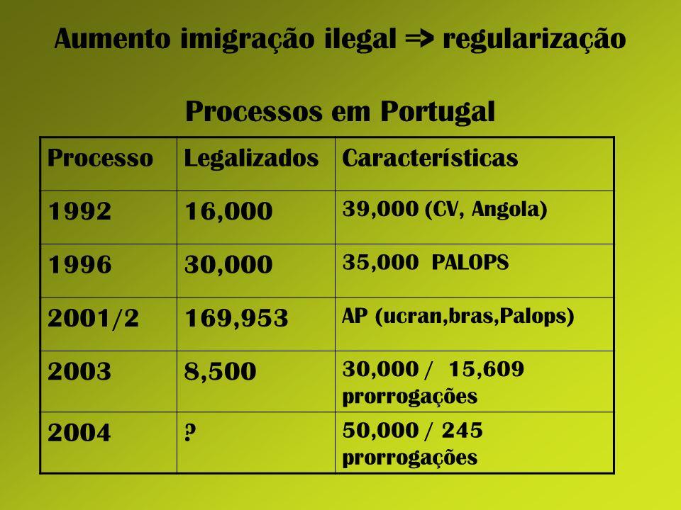 Aumento imigração ilegal => regularização Processos em Portugal ProcessoLegalizadosCaracterísticas 199216,000 39,000 (CV, Angola) 199630,000 35,000 PA