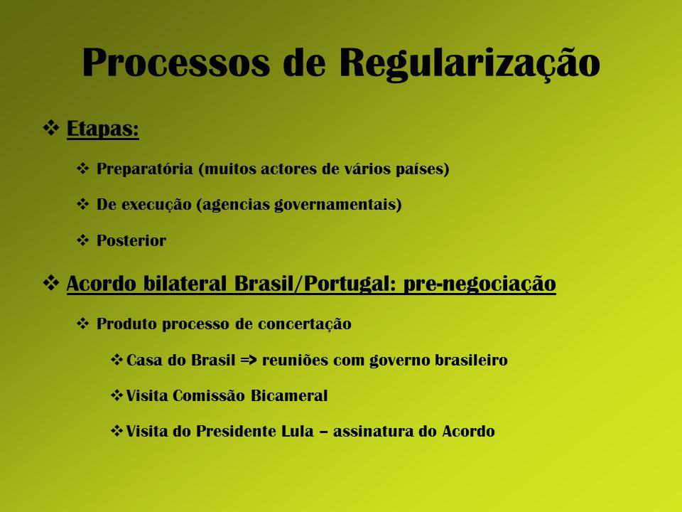Processos de Regularização Etapas: Preparatória (muitos actores de vários países) De execução (agencias governamentais) Posterior Acordo bilateral Bra