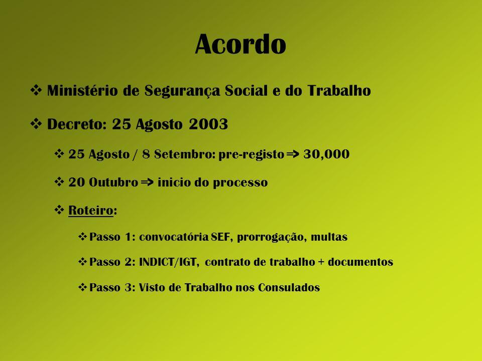 Acordo Ministério de Segurança Social e do Trabalho Decreto: 25 Agosto 2003 25 Agosto / 8 Setembro: pre-registo => 30,000 20 Outubro => inicio do proc