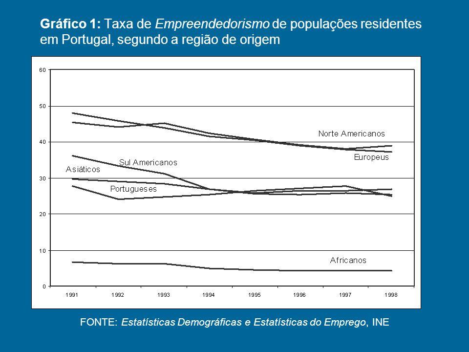 Gráfico 1: Taxa de Empreendedorismo de populações residentes em Portugal, segundo a região de origem FONTE: Estatísticas Demográficas e Estatísticas do Emprego, INE