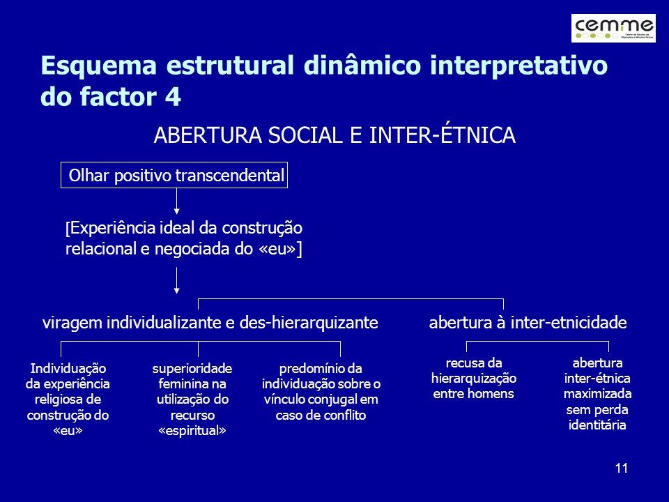 11 Esquema estrutural dinâmico interpretativo do factor 4 ABERTURA SOCIAL E INTER-ÉTNICA viragem individualizante e des-hierarquizante abertura à inte