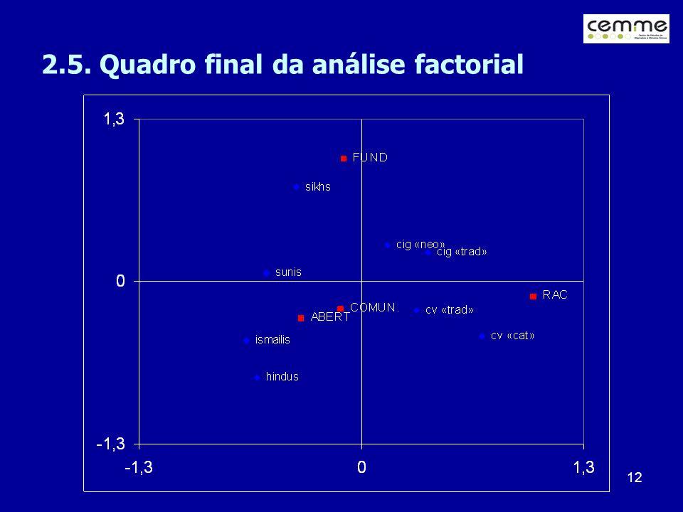 12 2.5. Quadro final da análise factorial