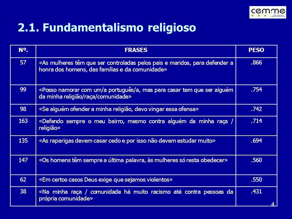4 2.1. Fundamentalismo religioso Nº.FRASESPESO 57«As mulheres têm que ser controladas pelos pais e maridos, para defender a honra dos homens, das famí