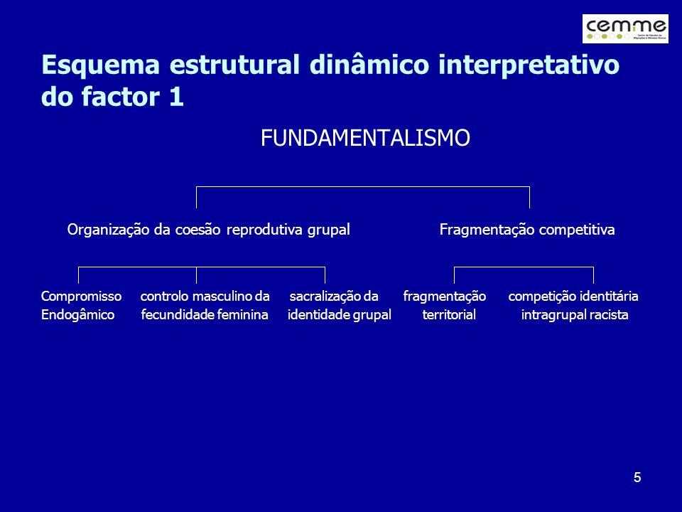 5 Esquema estrutural dinâmico interpretativo do factor 1 FUNDAMENTALISMO Organização da coesão reprodutiva grupal Fragmentação competitiva Compromisso