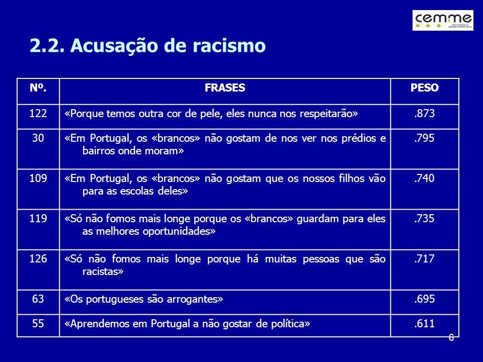 6 2.2. Acusação de racismo Nº.FRASESPESO 122«Porque temos outra cor de pele, eles nunca nos respeitarão».873 30«Em Portugal, os «brancos» não gostam d