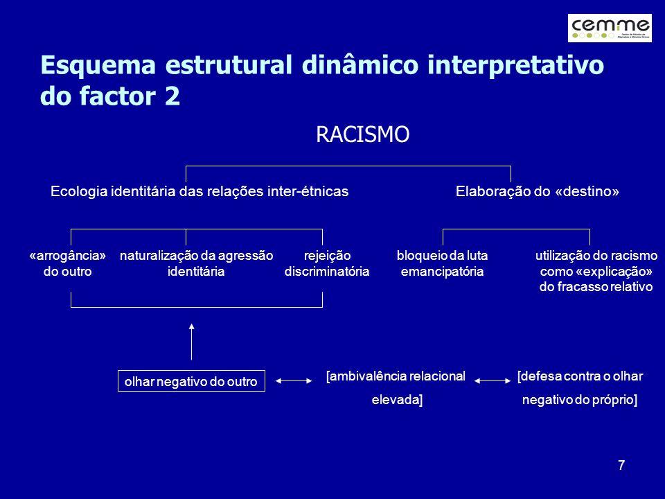 7 Esquema estrutural dinâmico interpretativo do factor 2 RACISMO Ecologia identitária das relações inter-étnicas Elaboração do «destino» «arrogância»