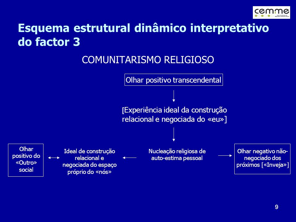9 Esquema estrutural dinâmico interpretativo do factor 3 COMUNITARISMO RELIGIOSO Olhar positivo transcendental [ Experiência ideal da construção relac