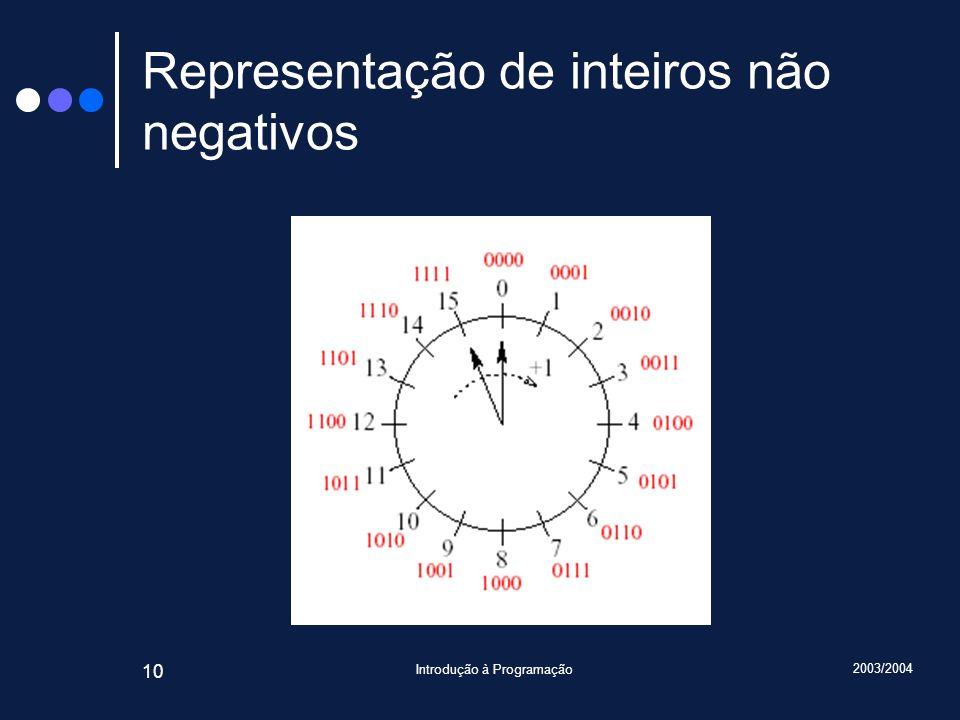 2003/2004 Introdução à Programação 10 Representação de inteiros não negativos