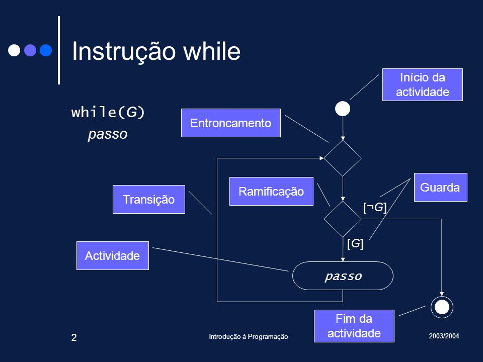 2003/2004 Introdução à Programação 2 passo [G][G] [¬G][¬G] Início da actividade Fim da actividade Actividade Transição Entroncamento Ramificação Instrução while while( G ) passo Guarda