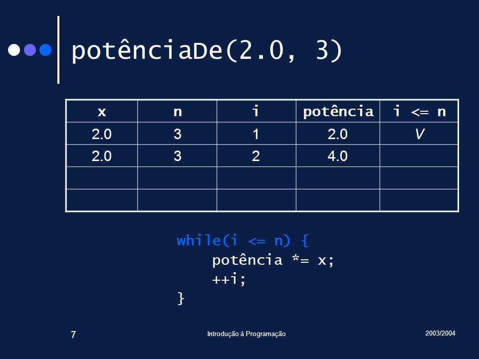2003/2004 Introdução à Programação 7 potênciaDe(2.0, 3) xnipotênciai <= n 2.031 V 324.0 while(i <= n) { potência *= x; ++i; }