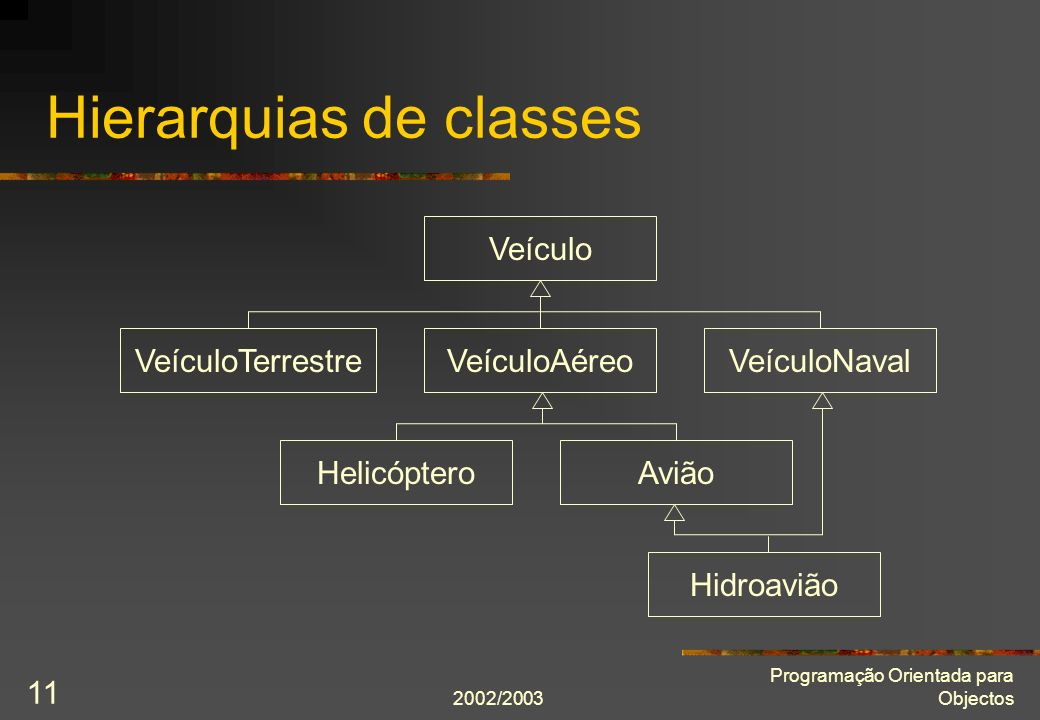 2002/2003 Programação Orientada para Objectos 11 Hierarquias de classes Veículo VeículoAéreoVeículoTerrestreVeículoNaval HelicópteroAvião Hidroavião